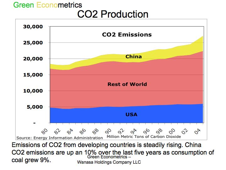 CO2 Production