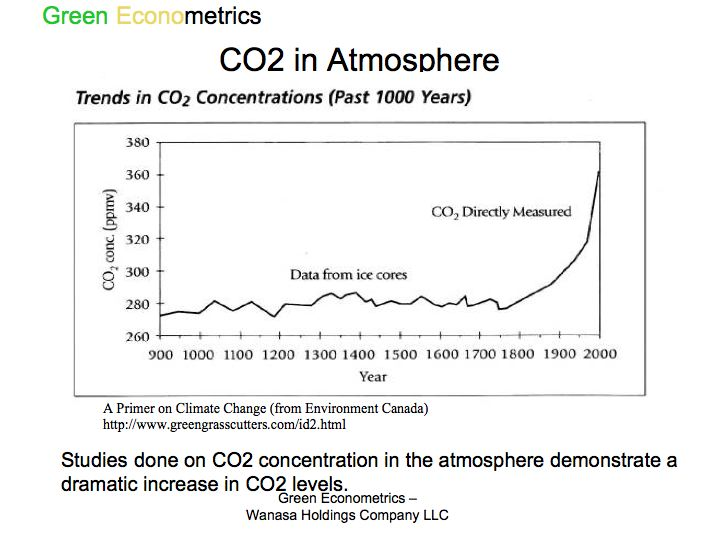 CO2 in Atmosphere
