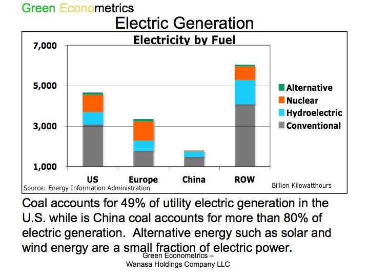 Electric Generation