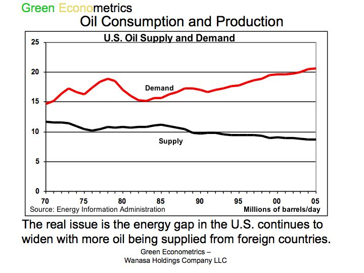 Oil Consumption and Production