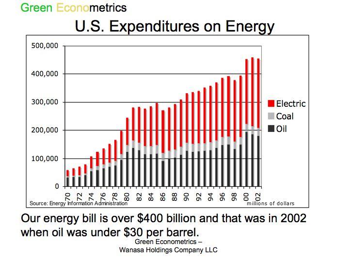 Energy Expenditures