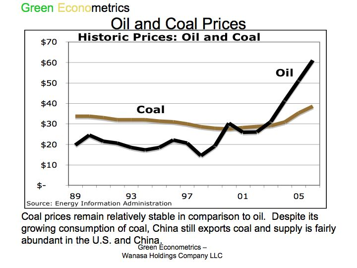 Oil and Coal Prices