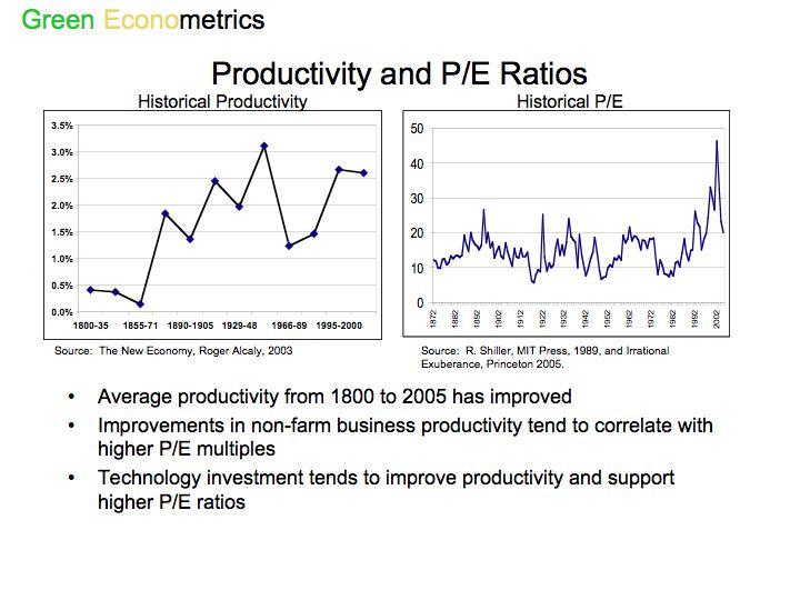 Productivity and PE Ratios