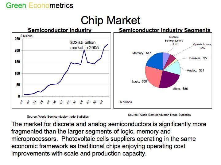 Chip Market