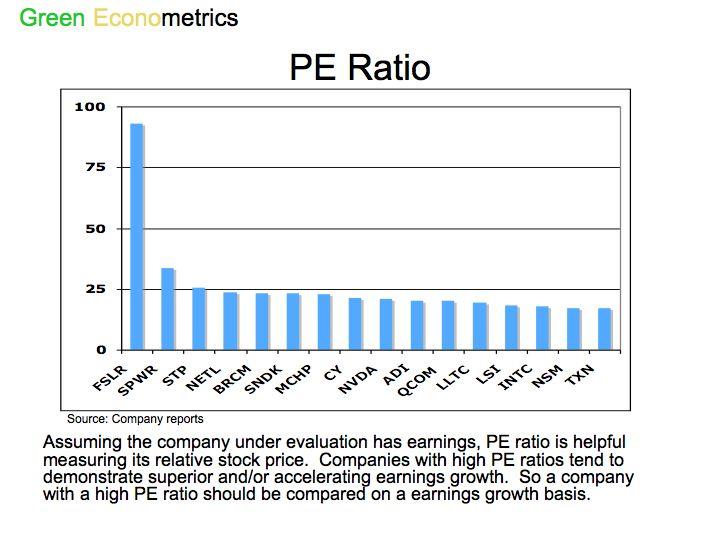 PE Ratio