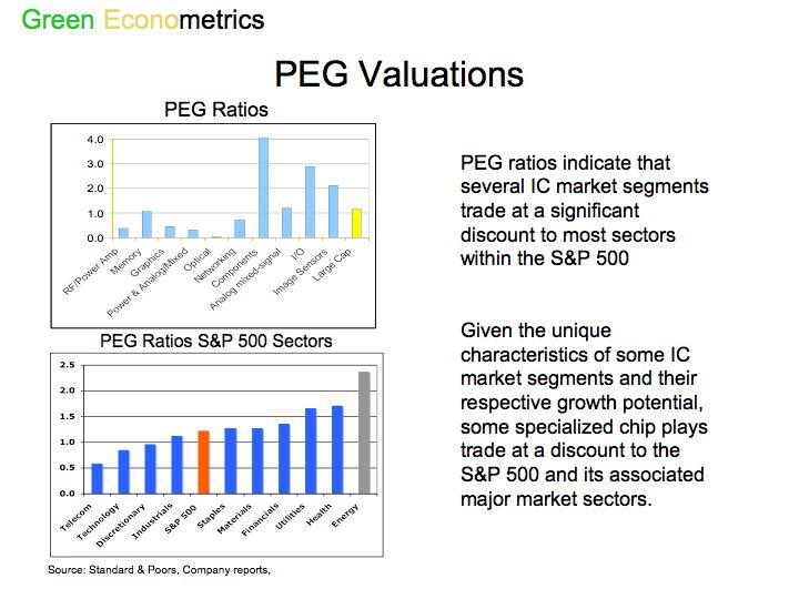 PEG Valuation