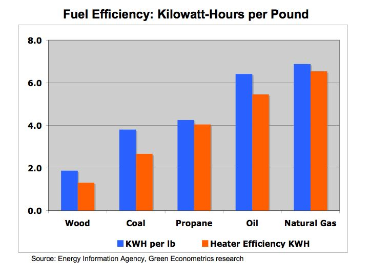 Attractive KWH Per Pound