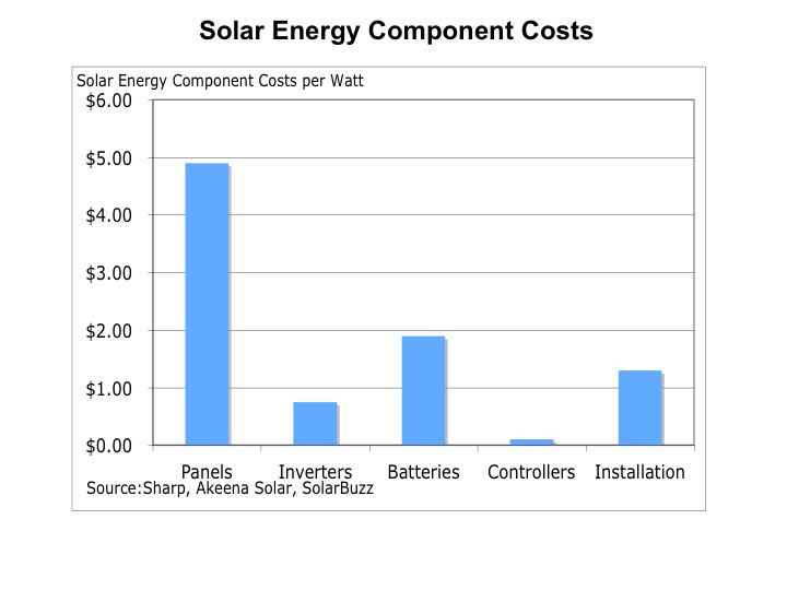 Understanding the Cost of Solar Energy