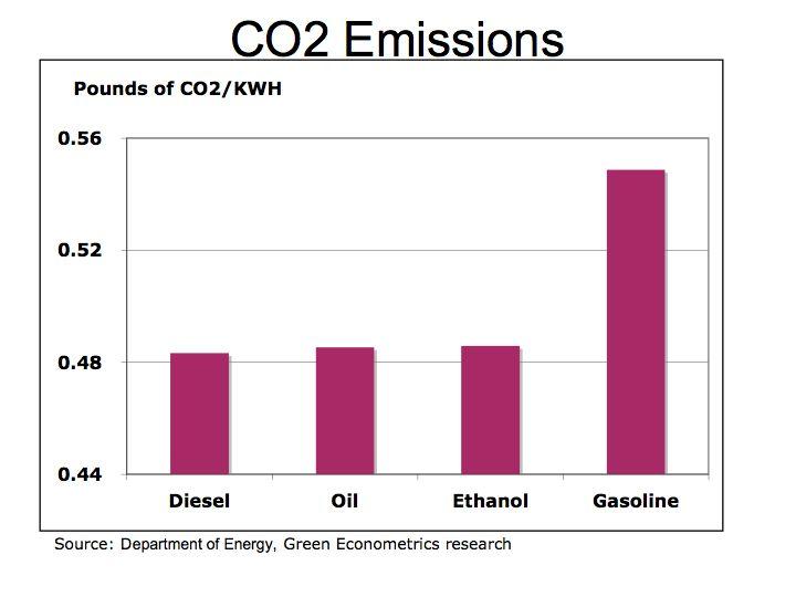 Ethanol CO2