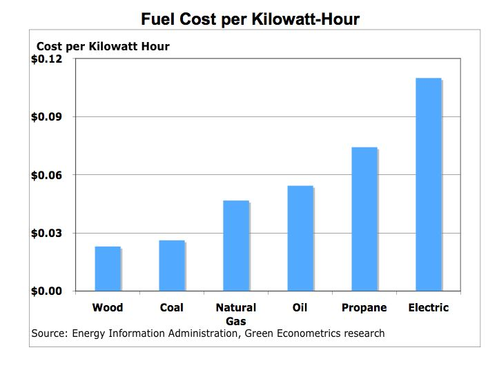 Cost Of Solar Energy Per Kwh Pictures