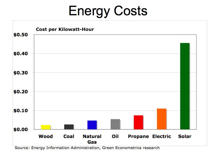 Cost Of Natural Gas Vs Coal Electricity Per Kwh