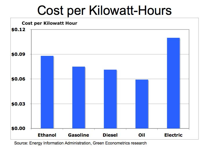Figure 2 Cost Per Kilowatt Hours