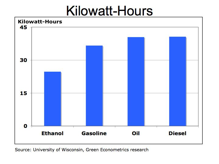 KWH per Gallon