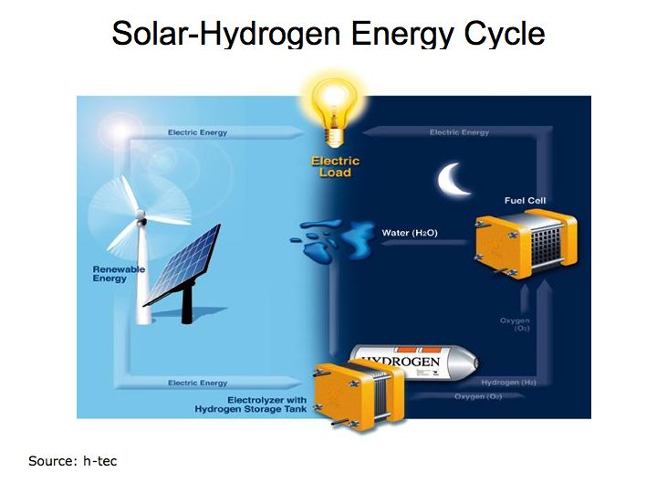 Hydrogen fuel cells energy conversion and storage energy cycle ccuart Images
