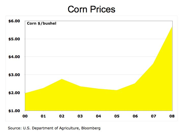 Corn Prices