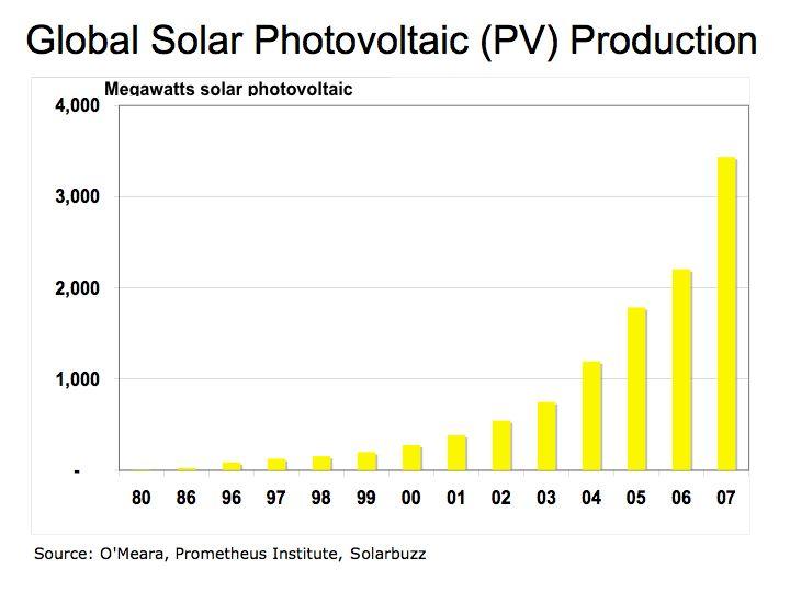Solar Energy Limits Possible Constraints In Tellurium