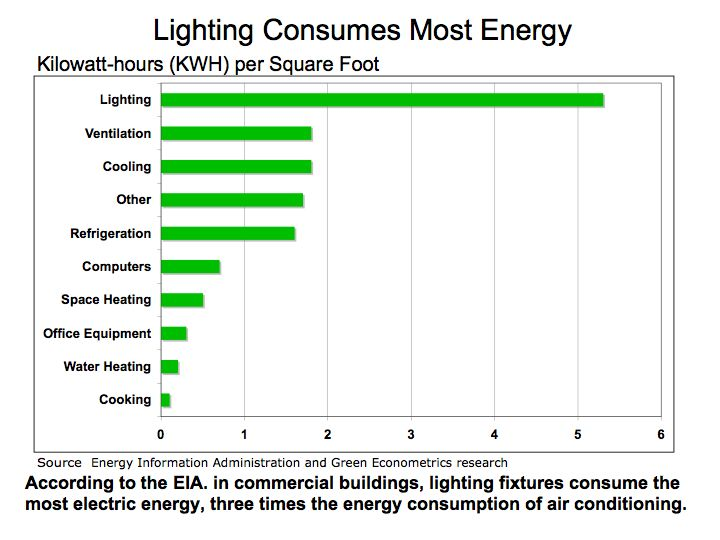 Obama, Energy Efficiency and Lighting Retrofit