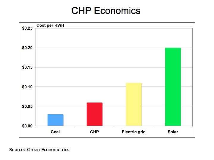 CHP Econ