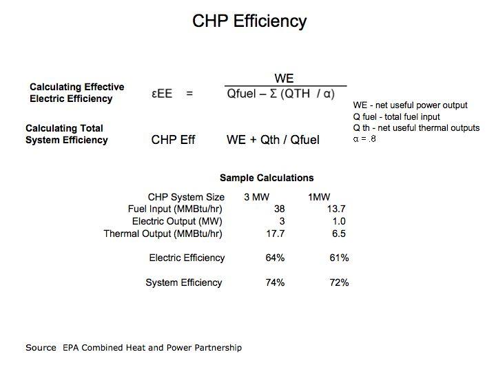 CHP Eff