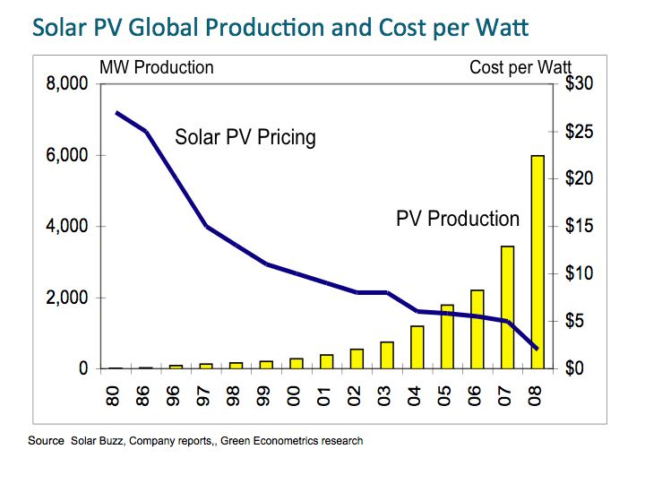Falling Panel Prices could bring Solar closer to Grid Parity