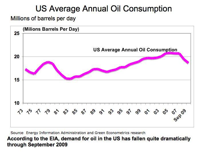 World Oil Consumption Historical Data