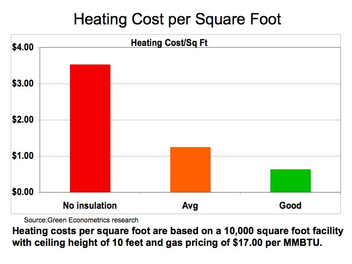 Heating and cooling does insulation pay for Insulation cost comparison